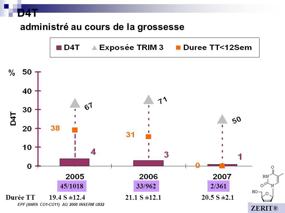 EPF (ANRS CO1-CO11) AG 2008 INSERM U822 D4T administré au cours de la grossesse % 45/10182/36133/962 19.4 S ±12.421.1 S ±12.120.5 S ±2.1Durée TT ZERIT®