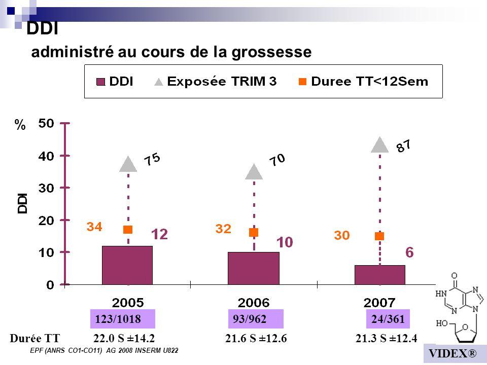 EPF (ANRS CO1-CO11) AG 2008 INSERM U822 DDI administré au cours de la grossesse % 123/101824/36193/962 22.0 S ±14.2 21.6 S ±12.6 21.3 S ±12.4Durée TT VIDEX®