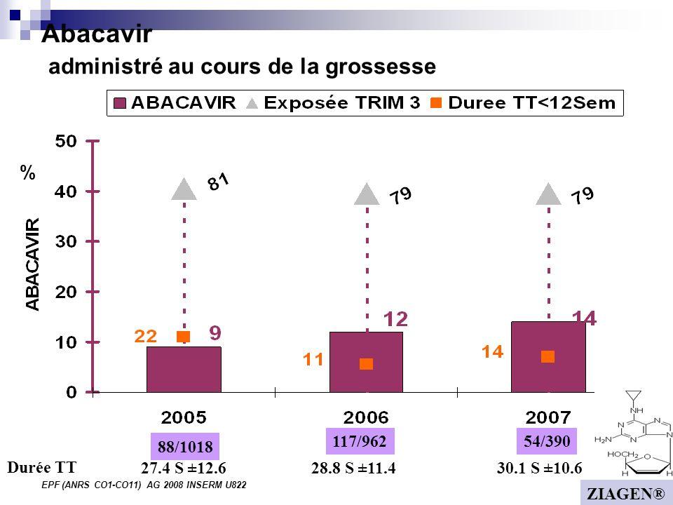 EPF (ANRS CO1-CO11) AG 2008 INSERM U822 Abacavir administré au cours de la grossesse % 88/1018 54/390117/962 27.4 S ±12.628.8 S ±11.430.1 S ±10.6 Durée TT ZIAGEN®