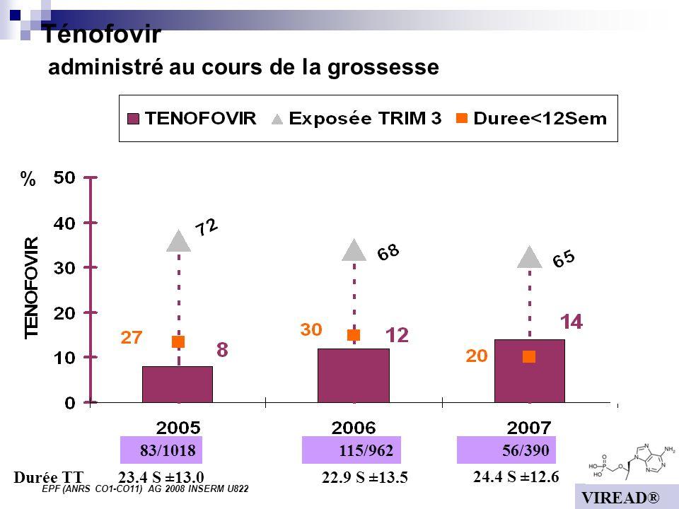 EPF (ANRS CO1-CO11) AG 2008 INSERM U822 Ténofovir administré au cours de la grossesse % 83/1018 56/390 115/962 23.4 S ±13.0 22.9 S ±13.5 24.4 S ±12.6 Durée TT VIREAD®