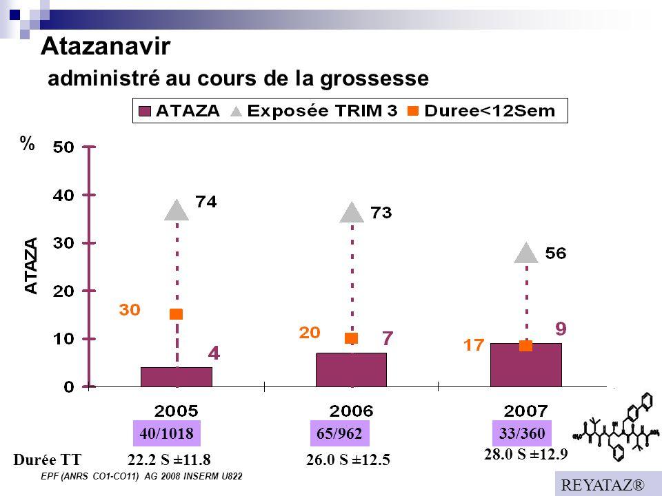 EPF (ANRS CO1-CO11) AG 2008 INSERM U822 Atazanavir administré au cours de la grossesse % 40/101833/36065/962 22.2 S ±11.8 26.0 S ±12.5 28.0 S ±12.9 Durée TT REYATAZ®