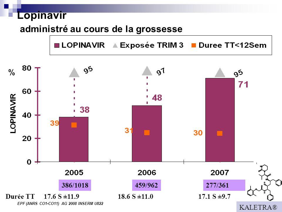 EPF (ANRS CO1-CO11) AG 2008 INSERM U822 Lopinavir administré au cours de la grossesse % 386/1018277/361459/962 17.6 S ±11.918.6 S ±11.0 17.1 S ±9.7Durée TT KALETRA®