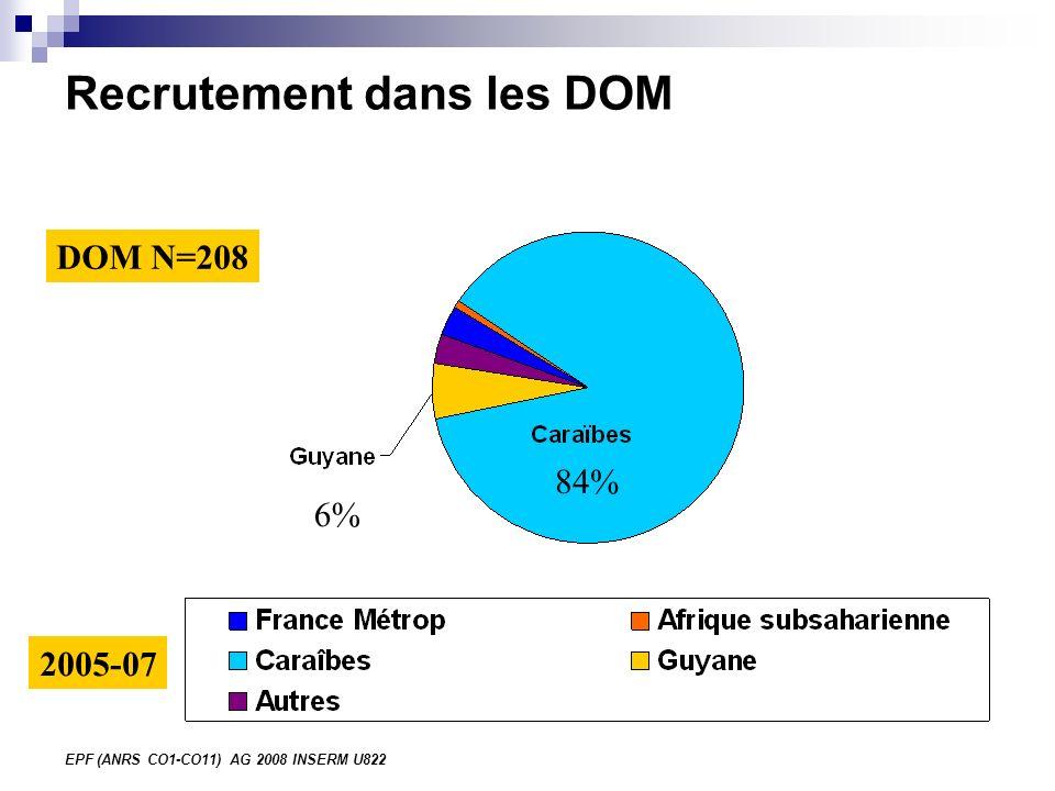 EPF (ANRS CO1-CO11) AG 2008 INSERM U822 Recrutement dans les DOM DOM N=208 84% 6% 2005-07