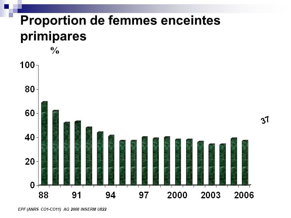 EPF (ANRS CO1-CO11) AG 2008 INSERM U822 Proportion de femmes découvrant leur séropositivité en cours de grossesse(1) %