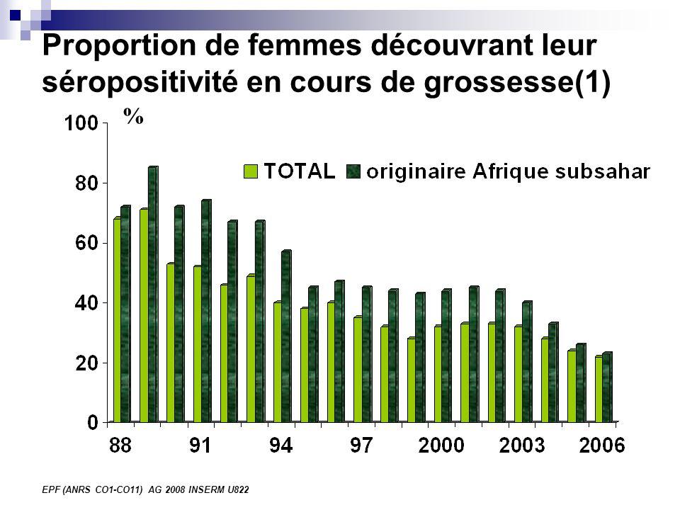 EPF (ANRS CO1-CO11) AG 2008 INSERM U822 Proportion de femmes découvrant leur séropositivité en cours de grossesse (2) % 29
