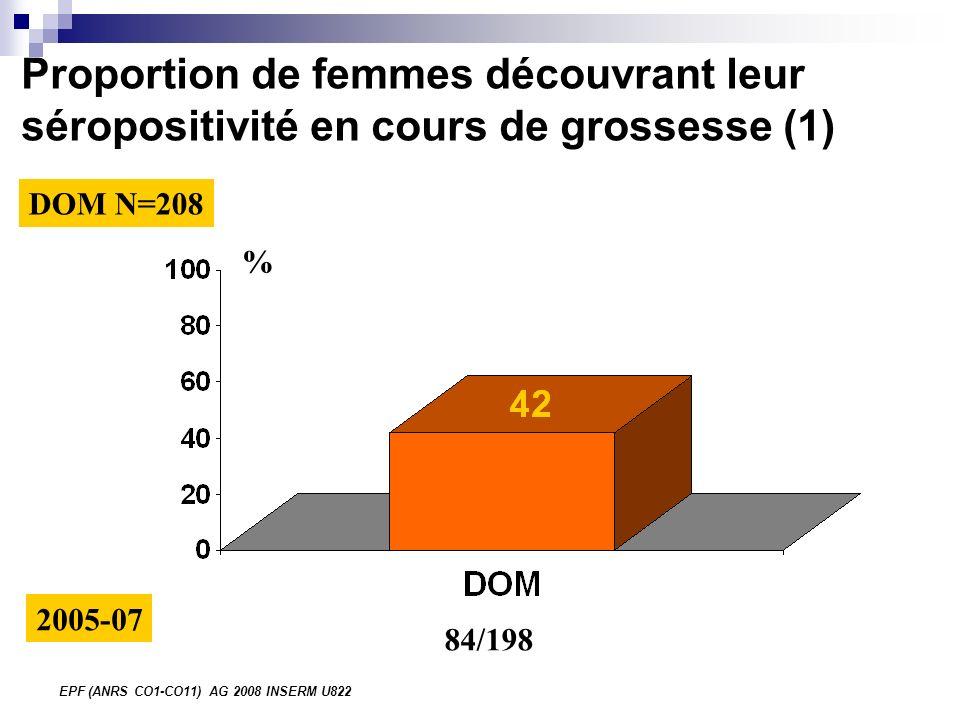 EPF (ANRS CO1-CO11) AG 2008 INSERM U822 Proportion de femmes découvrant leur séropositivité en cours de grossesse (1) % 84/198 2005-07 DOM N=208