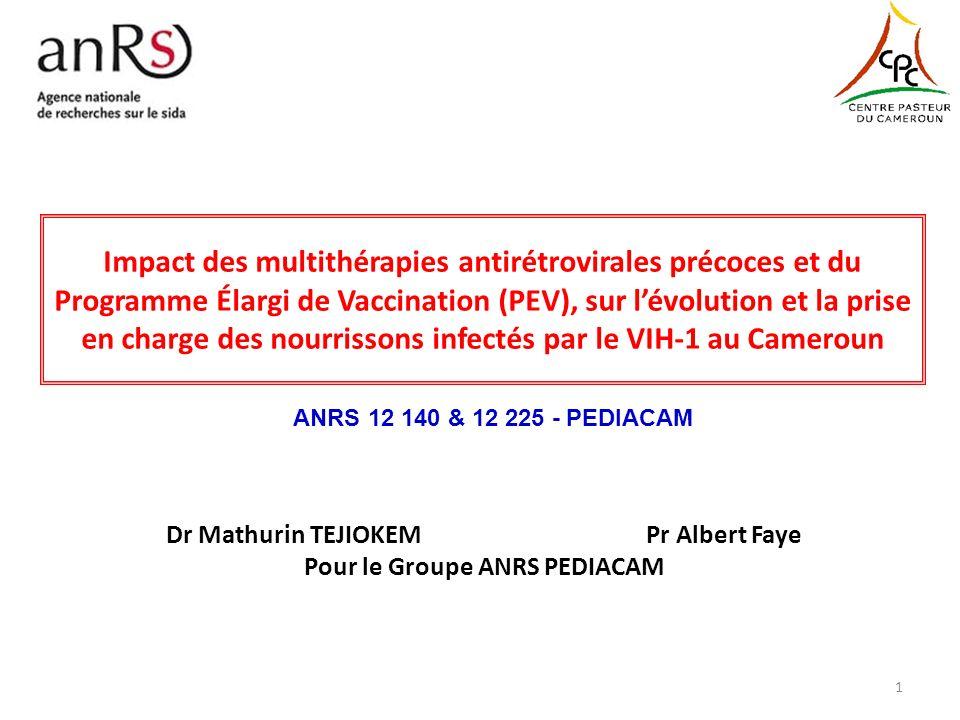 Etat immuno-virologique à 1 ans chez les enfants infectés suivis depuis la naissance - comparaison France (EPF) et Cameroun (Pediacam) - EPF 2004-10 N = 44 PEDIACAM 2007-10 N=69 p Charge virale non mesurée à 1 an si vivant 18,6%14,3% 0.6 Si vivant et traités 20,0%17,0% 0.7 Charge virale mesurée à 1 an (N=32)N=44) Âge médian en mois au traitement 1,9 (0,8-3,2)3,3 (2,5-4,6) <0.01 < 400 cp/mL 86,7%63,6% 0.02 400-10 000 cp/mL 3,3%29,6% > 10 000 cp/mL 10,0%6,8% CD4 à 1 an mesurée (N=29)N=28) CD4 > 25% à 1 an 96,6%90,9% 0.35