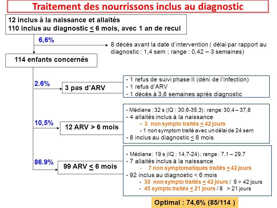 12 inclus à la naissance et allaités 110 inclus au diagnostic < 6 mois, avec 1 an de recul 3 pas dARV - 1 refus de suivi phase II (déni de linfection)