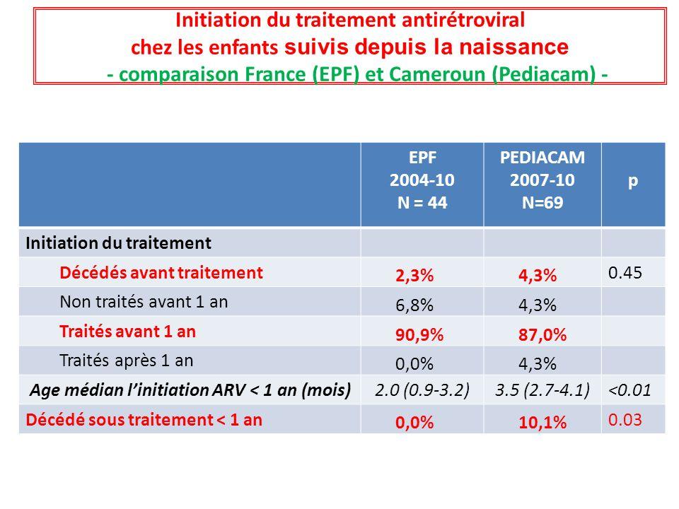 Initiation du traitement antirétroviral chez les enfants suivis depuis la naissance - comparaison France (EPF) et Cameroun (Pediacam) - EPF 2004-10 N