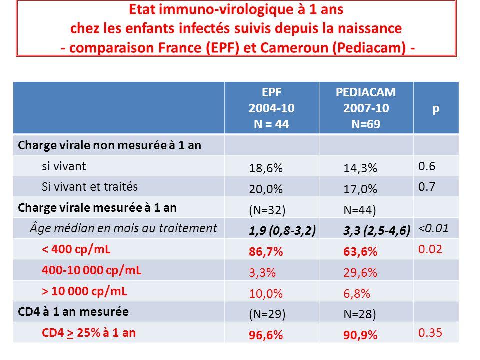 Etat immuno-virologique à 1 ans chez les enfants infectés suivis depuis la naissance - comparaison France (EPF) et Cameroun (Pediacam) - EPF 2004-10 N