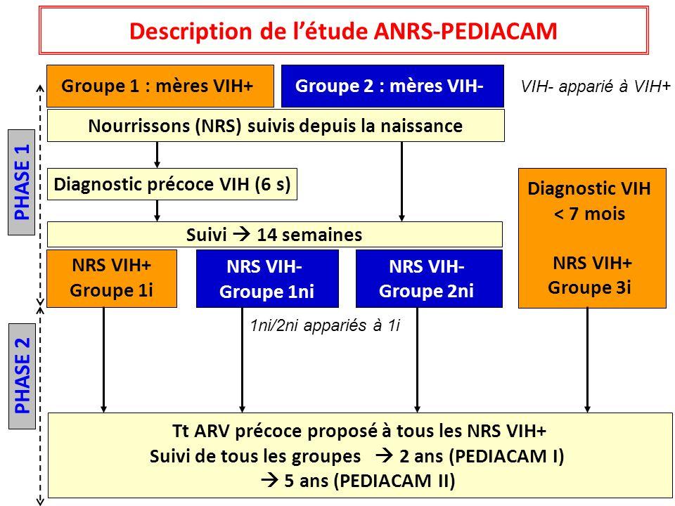 Nourrissons (NRS) suivis depuis la naissance NRS VIH+ Groupe 1i NRS VIH- Groupe 1ni NRS VIH- Groupe 2ni Groupe 1 : mères VIH+Groupe 2 : mères VIH- Dia