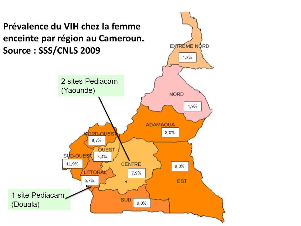 Prévalence du VIH chez les femmes enceintes dans Pediacam et taux de transmission mère-enfant (2007-2010) - Accouchements : 23 622 - Mères VIH+ : 1743 - Prévalence du VIH : 7,4% IC 95% [7,0-7,7] YAOUNDE HCY - Accouchements : 8448 - 9,7% IC 95% [9,1 - 10,3] YAOUNDE CHE - Accouchements : 5886 - 6,8% IC 95% [6,2 - 7,5] DOUALA HLD - Accouchements : 9288 - 5,6% IC 95% [5,2 - 6,1] Inclusion dans Pediacam Enfants nés de mères VIH+ : 2052 - Maternités des sites Pediacam: 1 530 (74,6%) - Autres sites : 499 (24,3%) - Domicile : 23 (1,1%) Taux de transmission 3,6% IC95% [2,8-4,6] Test VIH réalisé N=1836