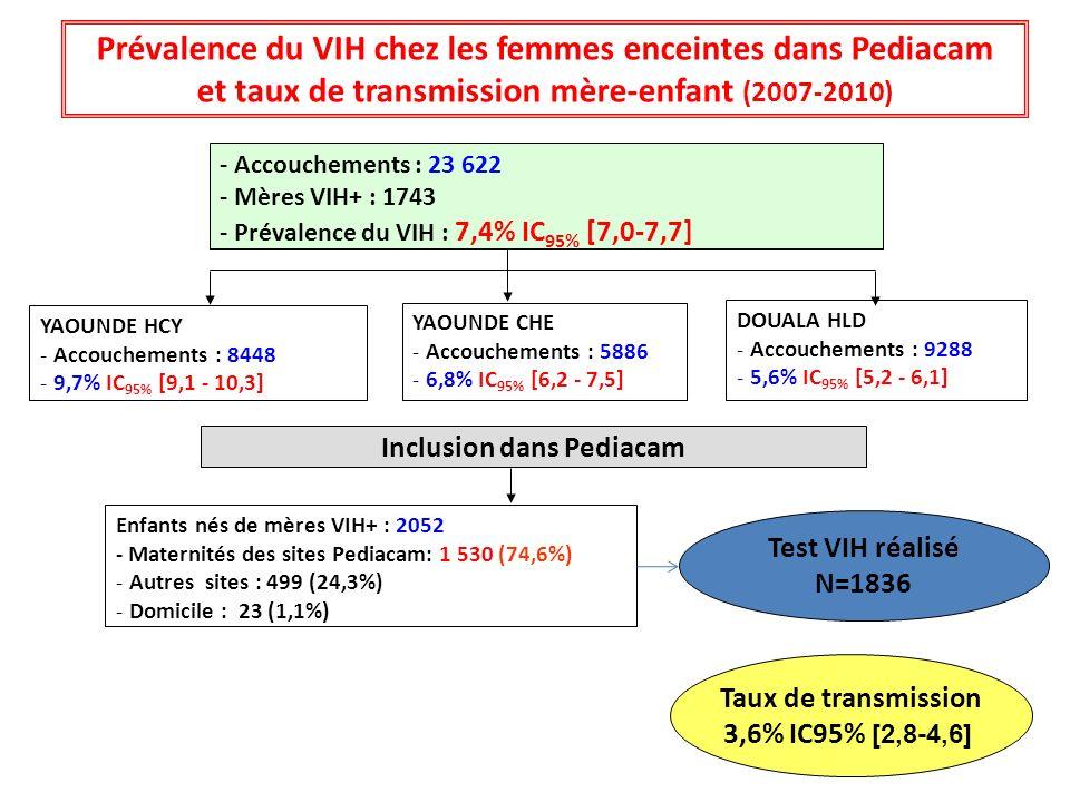 Prévalence du VIH chez les femmes enceintes dans Pediacam et taux de transmission mère-enfant (2007-2010) - Accouchements : 23 622 - Mères VIH+ : 1743