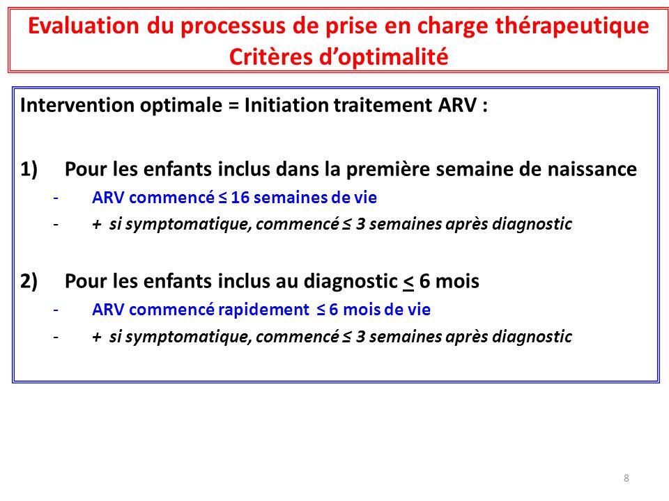 56 enfants non allaités inclus à la naissance 3 non traités - 1 refus de suivi phase II (déménagement) - 1 refus dART - 1 décès à 14 sem symp > 13 ARV > 16 sem * < 38 ARV < 16 sem * - médiane 21 sem (IQ : 18-21); range : 17-89 - 3 diagnostics > 17 sem - Médiane : 13.1 (IQ : 10,7-15,6) ; range : 2,7 – 16.6 - 35 non sympto - 2 sympto traités < 21 jours - 1 sympto traités > 21 jours 2 décès avant la date dintervention (8 sem et 10 sem) 54 enfants concernés 5,6% 24.0% 70.4% Optimal : 68.5% Traitement des nourrissons inclus à la naissance (non allaités) 3,6% * Age révolu (>16 sem = > 17sem)