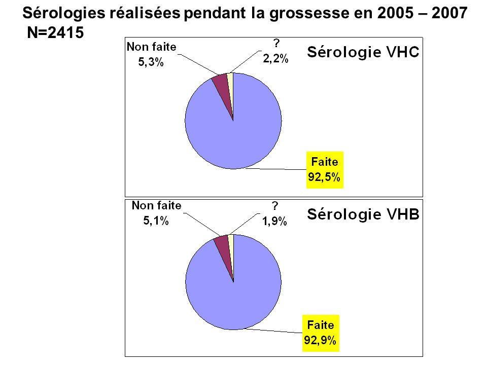 Sérologies réalisées pendant la grossesse en 2005 – 2007 N=2415
