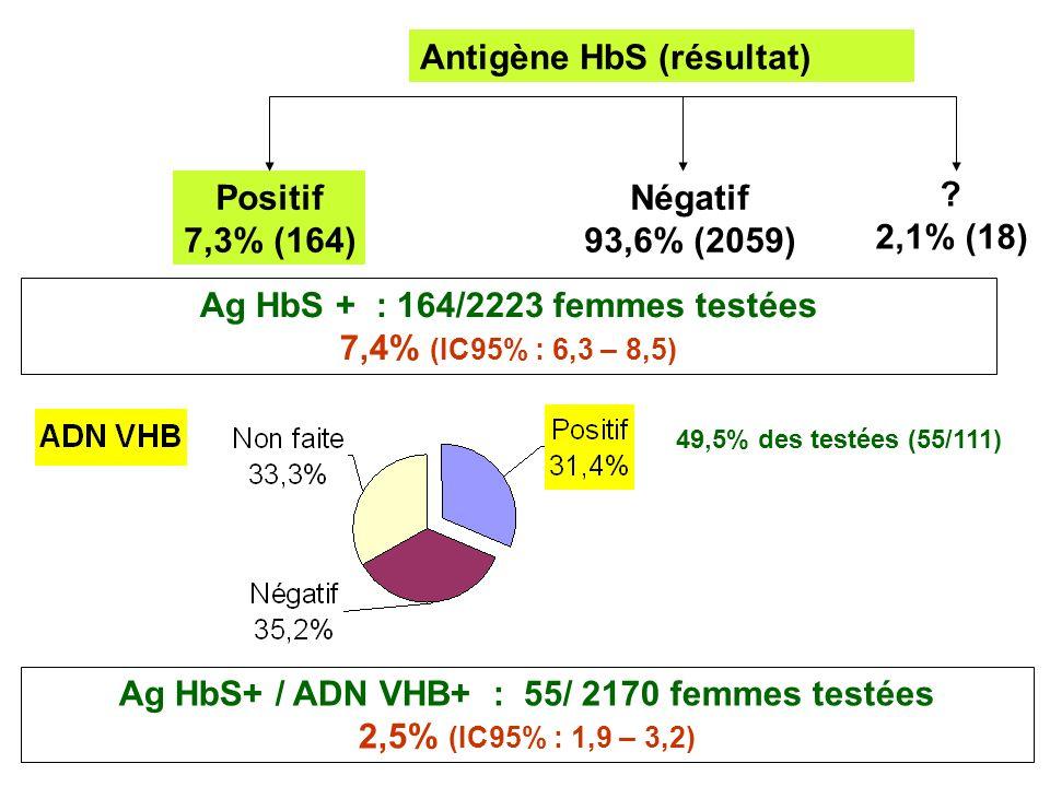 Conclusion Sérologie VHC et VHB largement réalisées pendant la grossesse (>92%) VHC: 4,3% (N=97/2189) sérologies positives 2,5% (N=50/2157) PCR VHC + VHB: 7,4% (N=164/2223) Ag HbS + 2,5% (N=55/2170) Ag HbS + / ADN+