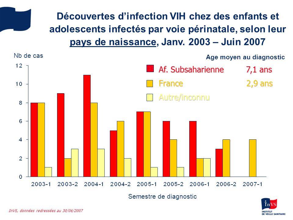 Découvertes dinfection VIH chez des enfants et adolescents infectés par voie périnatale, selon leur pays de naissance, Janv. 2003 – Juin 2007 Autre/in