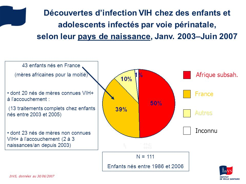 Découvertes dinfection VIH chez des enfants et adolescents infectés par voie périnatale, selon leur pays de naissance, Janv. 2003–Juin 2007 Afrique su