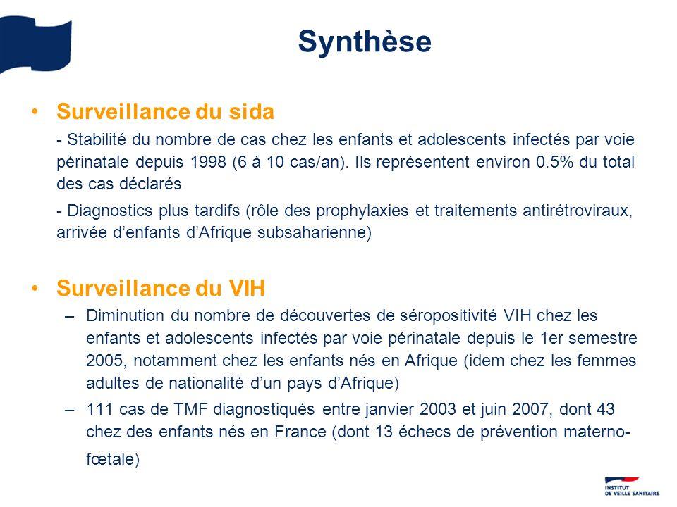 Synthèse Surveillance du sida - Stabilité du nombre de cas chez les enfants et adolescents infectés par voie périnatale depuis 1998 (6 à 10 cas/an). I