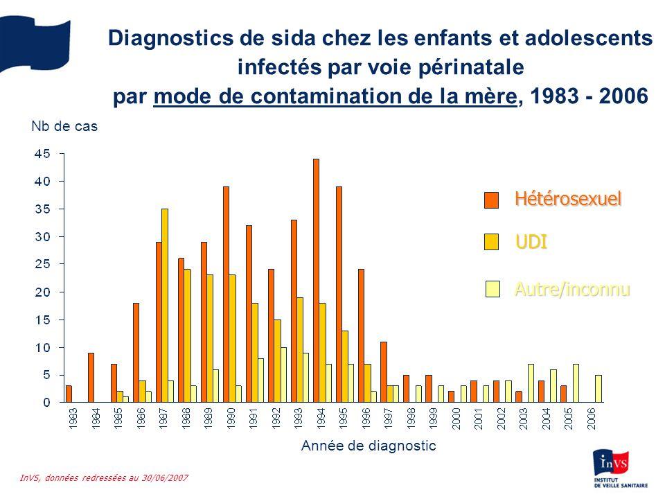 Diagnostics de sida chez les enfants et adolescents infectés par voie périnatale par âge au diagnostic, 1983 - 2006 0 - 4 ans 5 – 9 ans 10 – 14 ans Année de diagnostic 15 – 19 ans Nb de cas InVS, données redressées au 30/06/2007