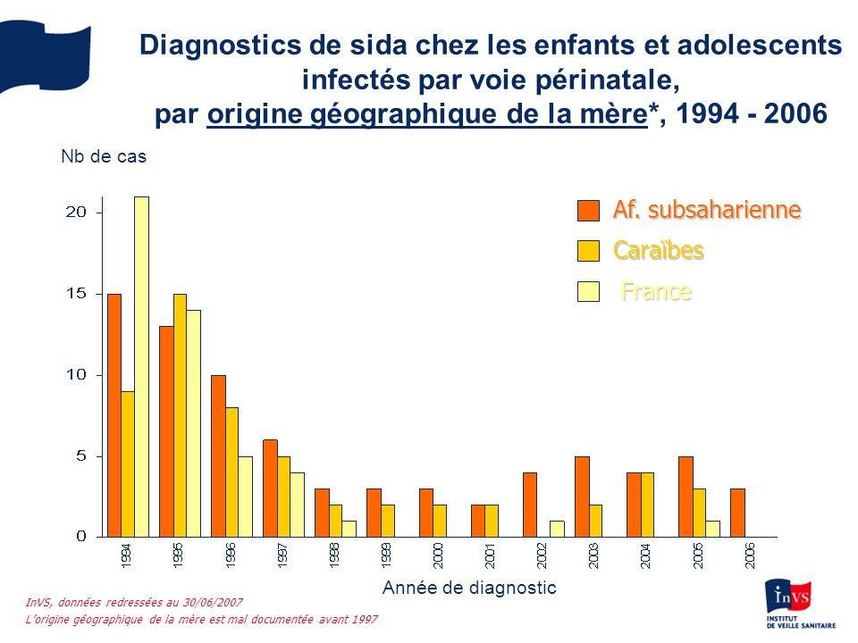 Diagnostics de sida chez les enfants et adolescents infectés par voie périnatale, par origine géographique de la mère*, 1994 - 2006 Af. subsaharienne