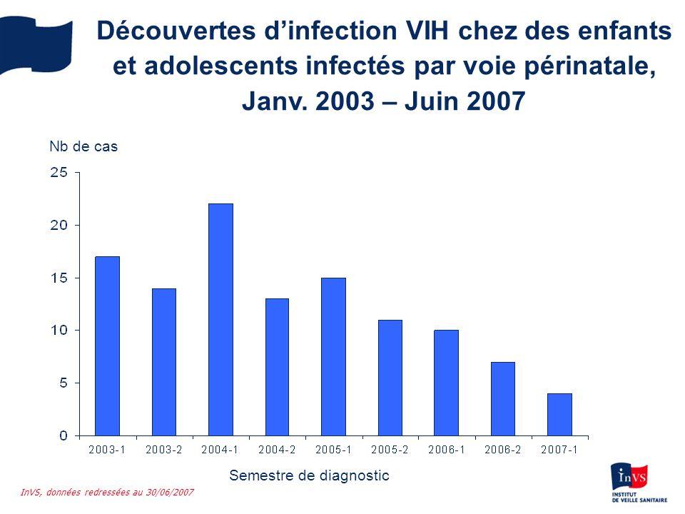 Découvertes dinfection VIH chez des enfants et adolescents infectés par voie périnatale, Janv. 2003 – Juin 2007 Semestre de diagnostic Nb de cas InVS,