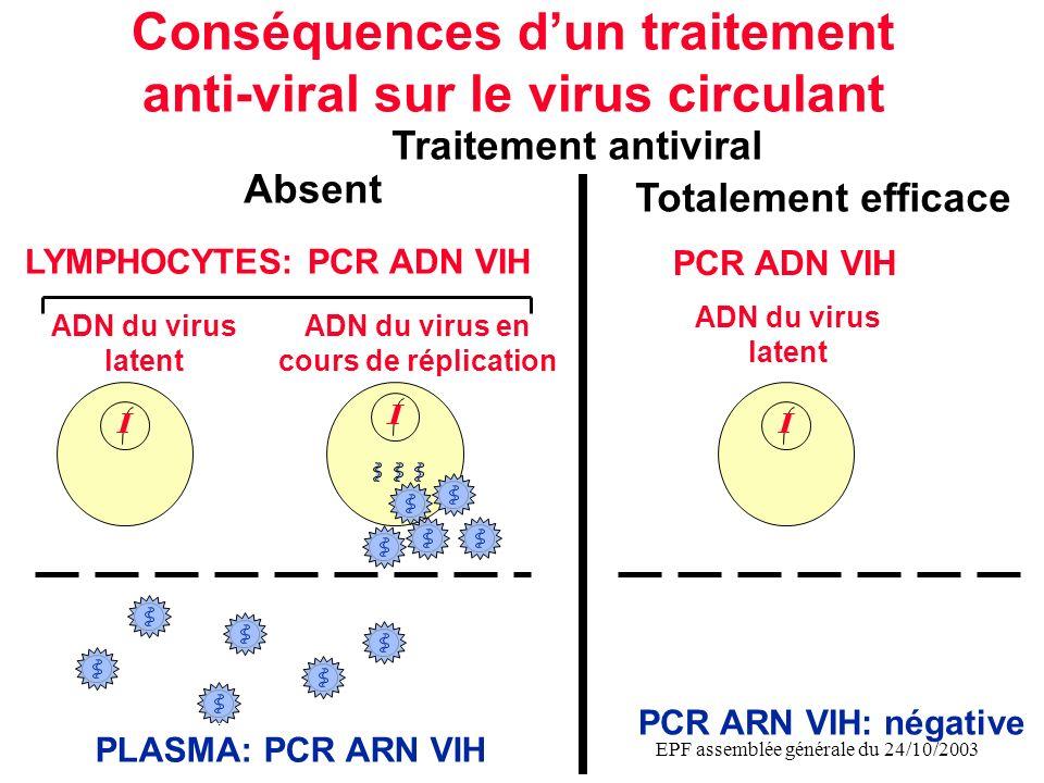 EPF assemblée générale du 24/10/2003 Objectif Evaluer linfluence du traitement anti-viral préventif de la mere et de lenfant sur la capacité à détecter le virus –à la naissance et à 1 mois –par PCR ADN VIH dans les lymphocytes et PCR ARN VIH dans le plasma.