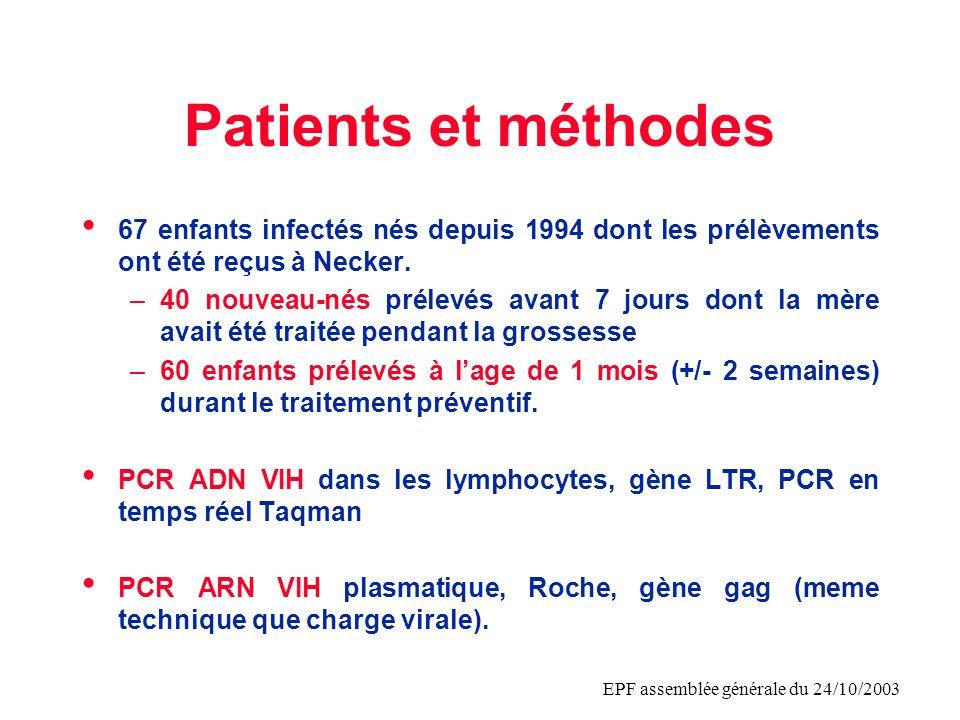 EPF assemblée générale du 24/10/2003 Patients et méthodes 67 enfants infectés nés depuis 1994 dont les prélèvements ont été reçus à Necker. –40 nouvea
