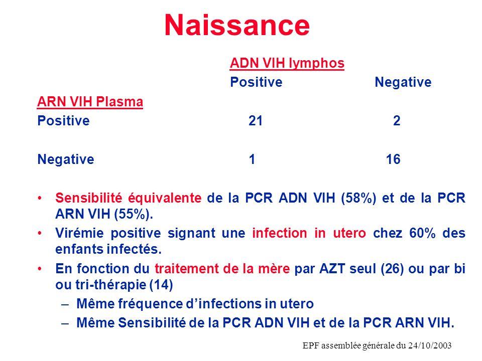 EPF assemblée générale du 24/10/2003 ARN VIH plasmatique chez le nouveau-né infecté in utero Fréquence des valeurs faibles: 29% < 1000 copies/ml Charge virale plus faible lorsque la mère a été traitée par bi ou tritherapie que par AZT seul (Mann-Whitney, p 0,01) Plasma HIV RNA (log) 1,5 2 2,5 3 3,5 4 4,5 5 5,5 6 Mother therapy ZDVDual / Triple Therapy Median value 4,6 3