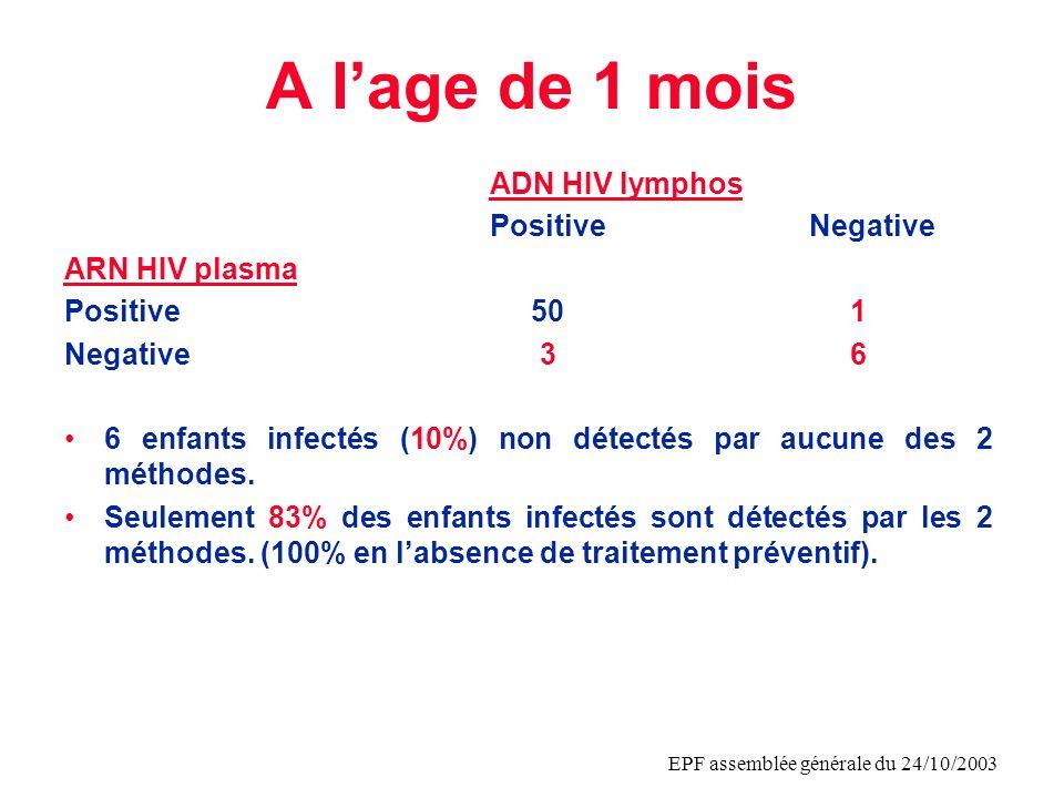 EPF assemblée générale du 24/10/2003 Moins bonne sensibilité de lARN VIH en cas de bi/tri-thérapie préventive à 1 mois ADN HIV Lymphos AZT (53)PositiveNegative ARN HIV Plasma Sensibilité ARN Positive 46 1 89% Negative 1 5 Sensiilité ADN 89% Bi/tri-therapie (7)PositiveNegative ARN HIV Plasma Sensibilité ARN Positive 4 0 57% Negative 2 1 Sensiilité ADN 86%