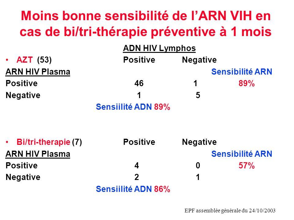 EPF assemblée générale du 24/10/2003 Moins bonne sensibilité de lARN VIH en cas de bi/tri-thérapie préventive à 1 mois ADN HIV Lymphos AZT (53)Positiv