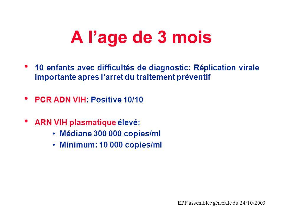 EPF assemblée générale du 24/10/2003 Exemples de problèmes de diagnostic Rachel, née en 2000, à 32 sa, apres rupture prolongée poche, –mère: AZT à partir de 25 sa, NVP; –enfant: AZT jusquà J45; NVP à J2 –3 prélèvements à J3, J16 et J30 PCR ADN VIH négative et PCR ARN VIH négative (<50 copies/ml) –à J93: PCR ADN VIH positive et ARN VIH=70 000 copies/ml.