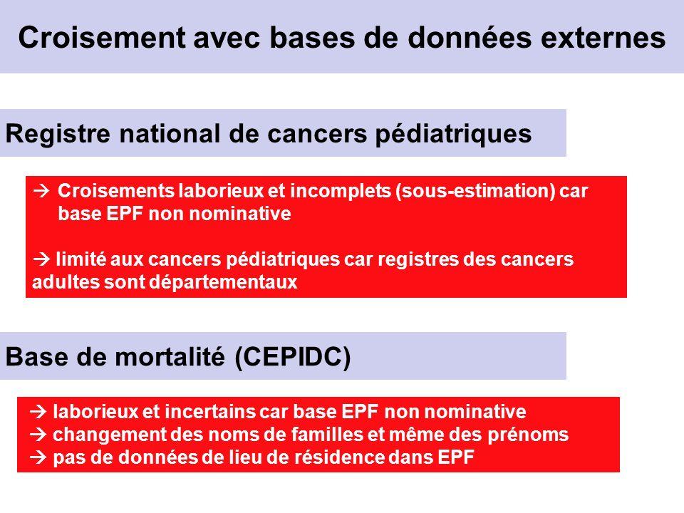 Croisement avec bases de données externes Croisements laborieux et incomplets (sous-estimation) car base EPF non nominative limité aux cancers pédiatriques car registres des cancers adultes sont départementaux Registre national de cancers pédiatriques Base de mortalité (CEPIDC) laborieux et incertains car base EPF non nominative changement des noms de familles et même des prénoms pas de données de lieu de résidence dans EPF