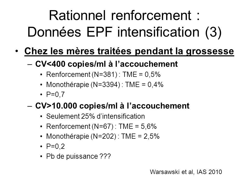 Rationnel renforcement : Données EPF intensification (3) Chez les mères traitées pendant la grossesse –CV<400 copies/ml à laccouchement Renforcement (