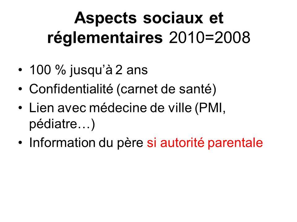 Aspects sociaux et réglementaires 2010=2008 100 % jusquà 2 ans Confidentialité (carnet de santé) Lien avec médecine de ville (PMI, pédiatre…) Informat