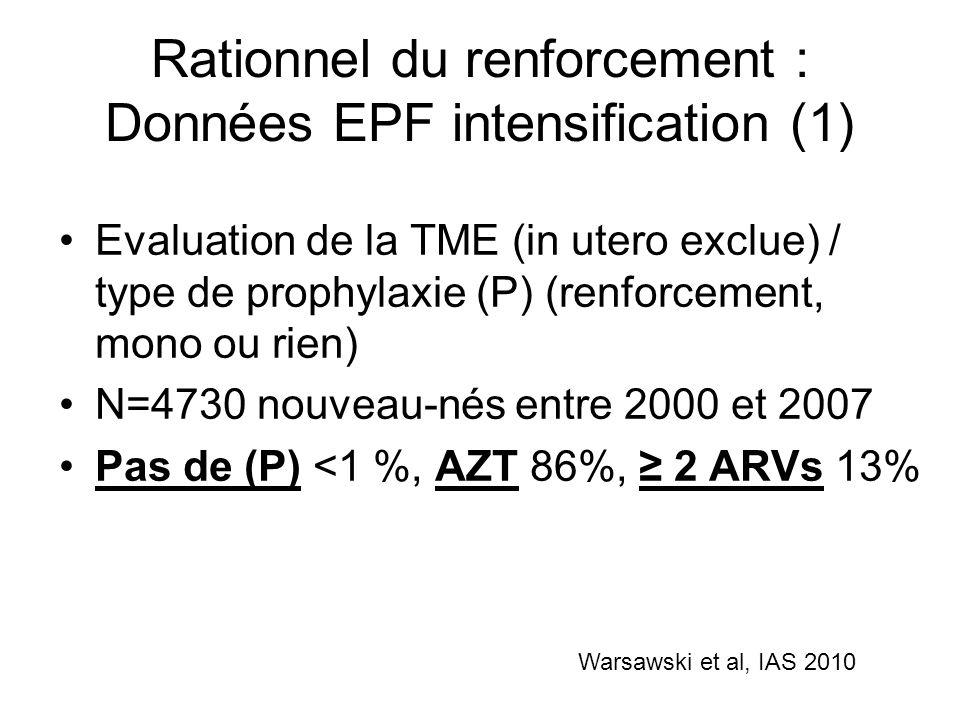 Rationnel renforcement : Données EPF intensification (2) Chez les mères non traitées antepartum Renforcement (2 ARVs) chez seulement 42% des nouveau-nés dont les mères navait pas reçu de tt antepartum –Intensification : TME = 0% –AZT seul : TME = 13% –P=0.01 Warsawski et al, IAS 2010