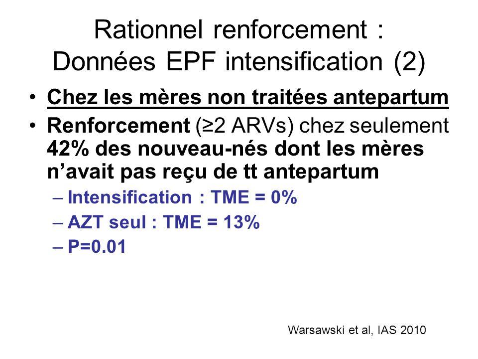 Rationnel renforcement : Données EPF intensification (3) Chez les mères traitées pendant la grossesse –CV<400 copies/ml à laccouchement Renforcement (N=381) : TME = 0,5% Monothérapie (N=3394) : TME = 0,4% P=0,7 –CV>10.000 copies/ml à laccouchement Seulement 25% dintensification Renforcement (N=67) : TME = 5,6% Monothérapie (N=202) : TME = 2,5% P=0,2 Pb de puissance ??.