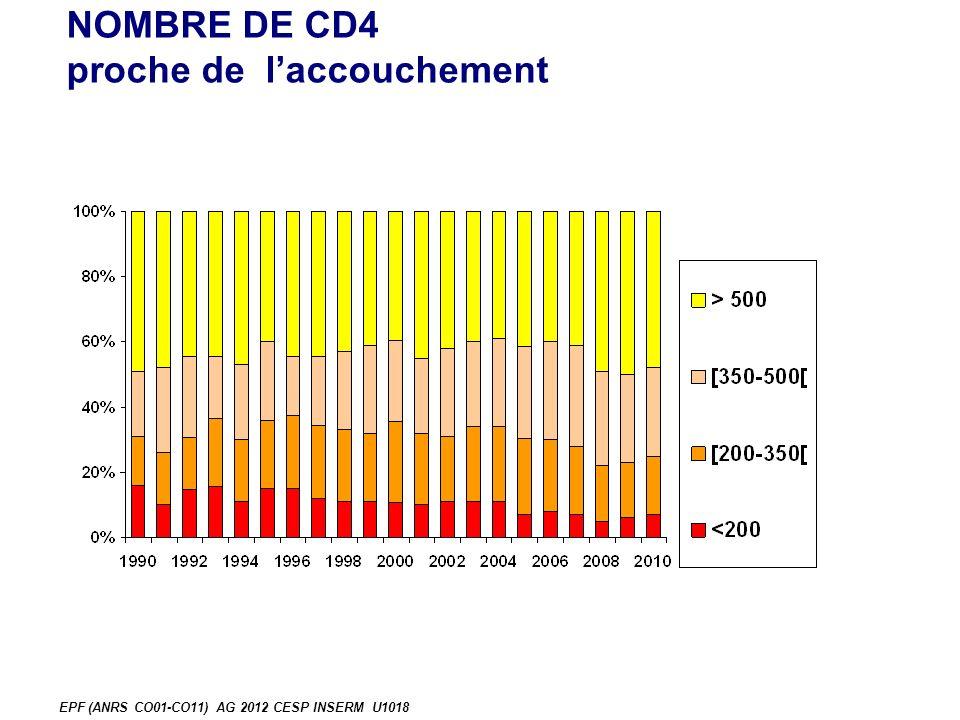 NOMBRE DE CD4 proche de laccouchement EPF (ANRS CO01-CO11) AG 2012 CESP INSERM U1018
