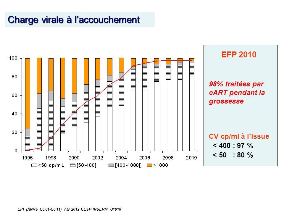 98% traitées par cART pendant la grossesse CV cp/ml à lissue < 400 : 97 % < 50 : 80 % EFP 2010 Charge virale à laccouchement EPF (ANRS CO01-CO11) AG 2012 CESP INSERM U1018