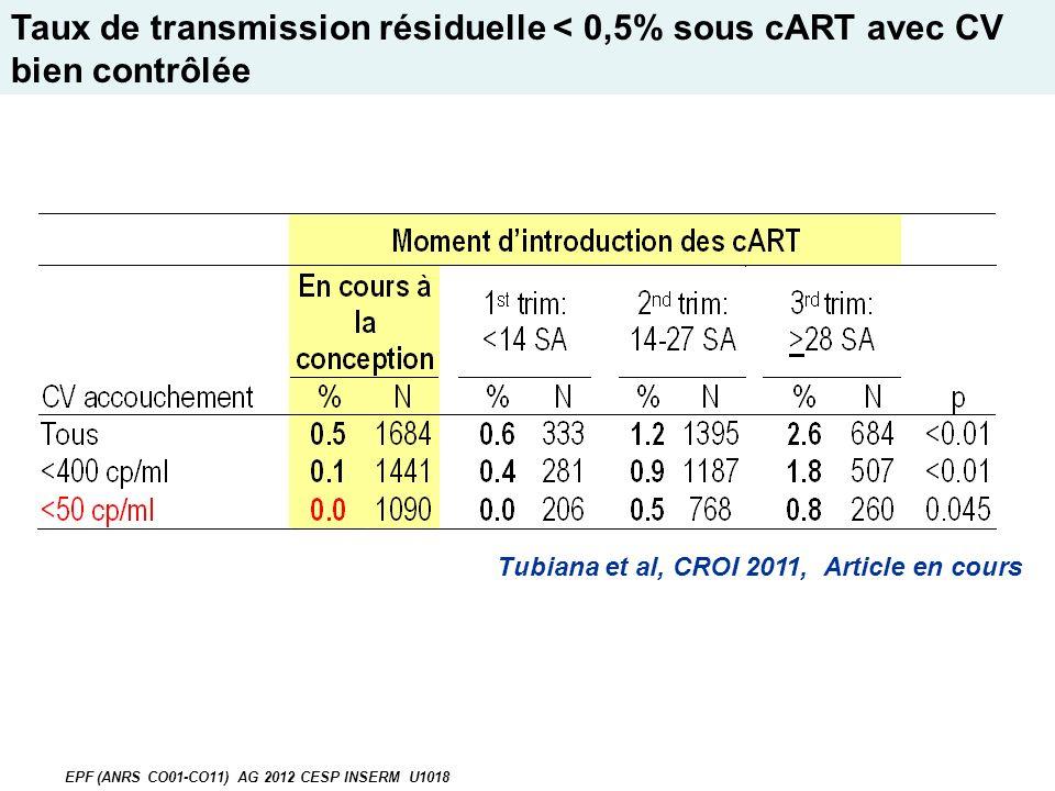 Tubiana et al, CROI 2011, Article en cours Taux de transmission résiduelle < 0,5% sous cART avec CV bien contrôlée EPF (ANRS CO01-CO11) AG 2012 CESP INSERM U1018