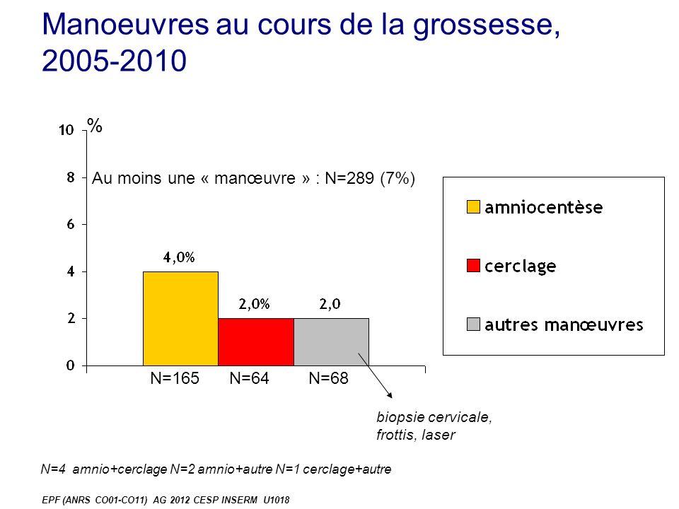 Manoeuvres au cours de la grossesse, 2005-2010 % biopsie cervicale, frottis, laser N=165N=64N=68 EPF (ANRS CO01-CO11) AG 2012 CESP INSERM U1018 N=4 amnio+cerclage N=2 amnio+autre N=1 cerclage+autre Au moins une « manœuvre » : N=289 (7%)