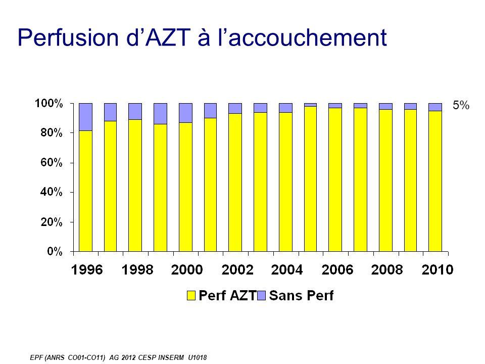 Perfusion dAZT à laccouchement EPF (ANRS CO01-CO11) AG 2012 CESP INSERM U1018 5%