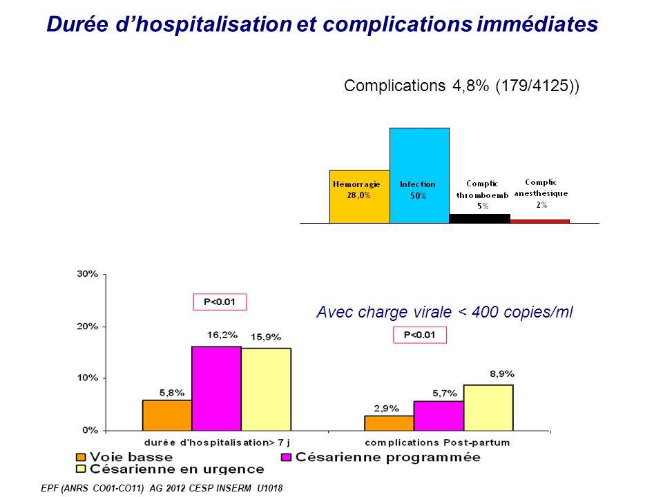 EPF (ANRS CO01-CO11) AG 2012 CESP INSERM U1018 Durée dhospitalisation et complications immédiates Avec charge virale < 400 copies/ml Complications 4,8% (179/4125))