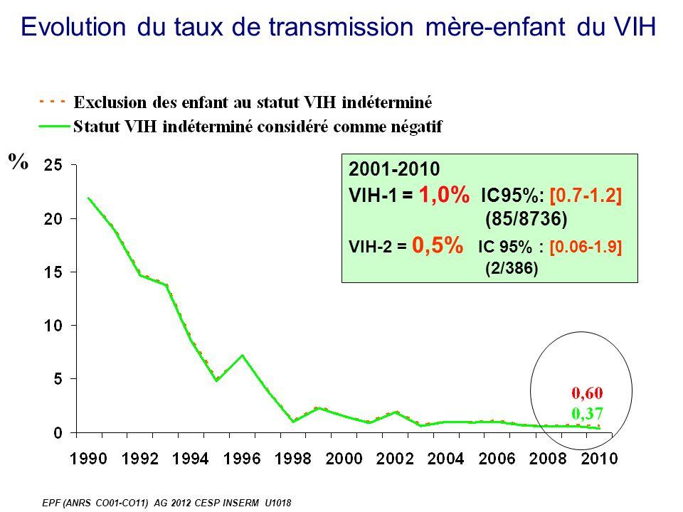 Evolution du taux de transmission mère-enfant du VIH % EPF (ANRS CO01-CO11) AG 2012 CESP INSERM U1018 2001-2010 VIH-1 = 1,0% IC95%: [0.7-1.2] (85/8736) VIH-2 = 0,5% IC 95% : [0.06-1.9] (2/386)