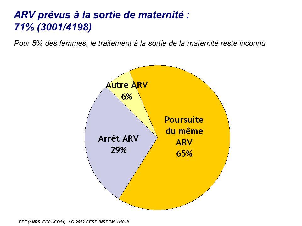 ARV prévus à la sortie de maternité : 71% (3001/4198) EPF (ANRS CO01-CO11) AG 2012 CESP INSERM U1018 Pour 5% des femmes, le traitement à la sortie de la maternité reste inconnu