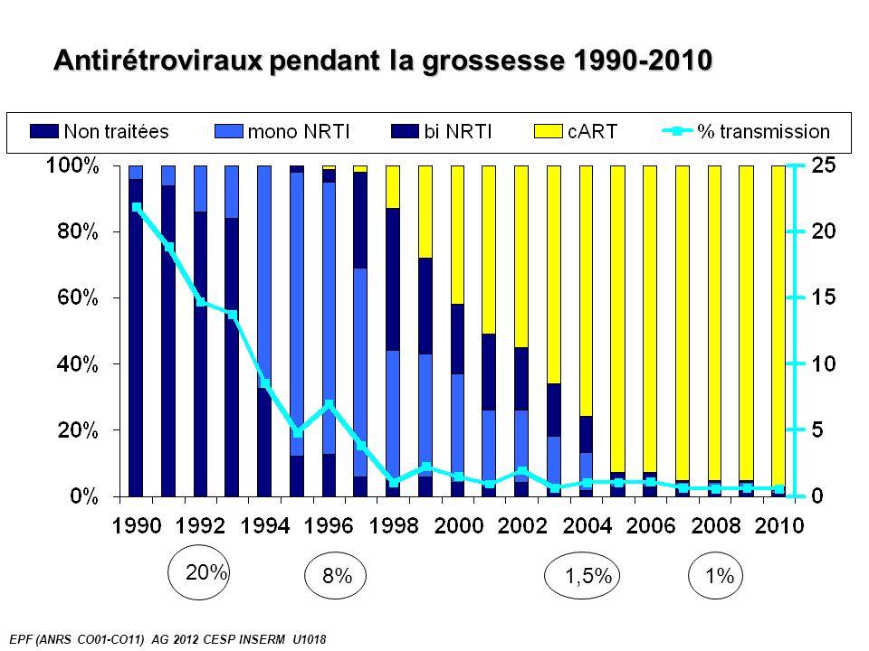 Pathologies au cours de la grossesse, CO1 2005-2010 50% (N=2167) EPF (ANRS CO01-CO11) AG 2012 CESP INSERM U1018