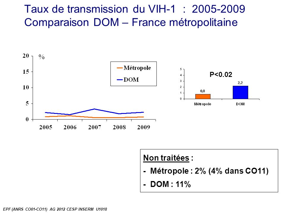 Taux de transmission du VIH-1 : 2005-2009 Comparaison DOM – France métropolitaine % EPF (ANRS CO01-CO11) AG 2012 CESP INSERM U1018 P<0.02 Non traitées : - Métropole : 2% (4% dans CO11) - DOM : 11%