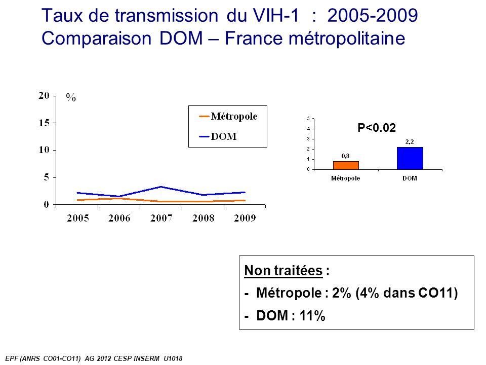 NRTI (nucéosidiques) % NRTI 2009-10 N=1848 %n 3TC74,01848 AZT61,01133 TENOFOVIR28,0516 FTC25,0465 ABACAVIR18,0335 DDI3,059 D4T1,013 DDC0,02 EPF (ANRS CO01-CO11) AG 2012 CESP INSERM U1018