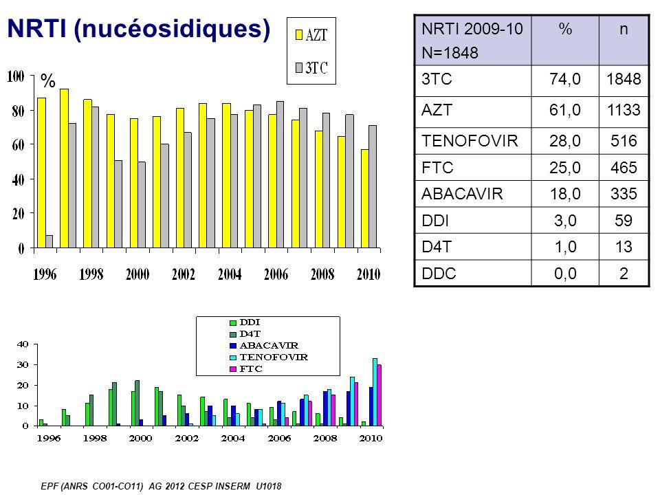 Evolution du mode daccouchement EPF (ANRS CO01-CO11) AG 2012 CESP INSERM U1018 Extractions 5 % RPM 13 % 52%
