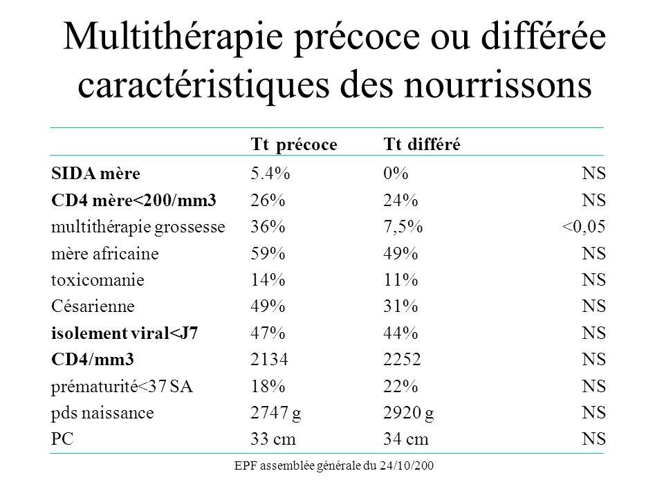 EPF assemblée générale du 24/10/200 Tt précoceTt différé SIDA mère5.4%0%NS CD4 mère<200/mm326%24%NS multithérapie grossesse36%7,5% <0,05 mère africaine59%49%NS toxicomanie 14%11%NS Césarienne49%31%NS isolement viral<J747%44%NS CD4/mm321342252NS prématurité<37 SA18%22%NS pds naissance2747 g2920 gNS PC33 cm34 cmNS Multithérapie précoce ou différée caractéristiques des nourrissons